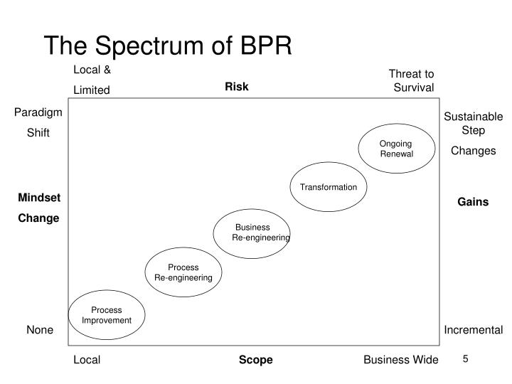 The Spectrum of BPR