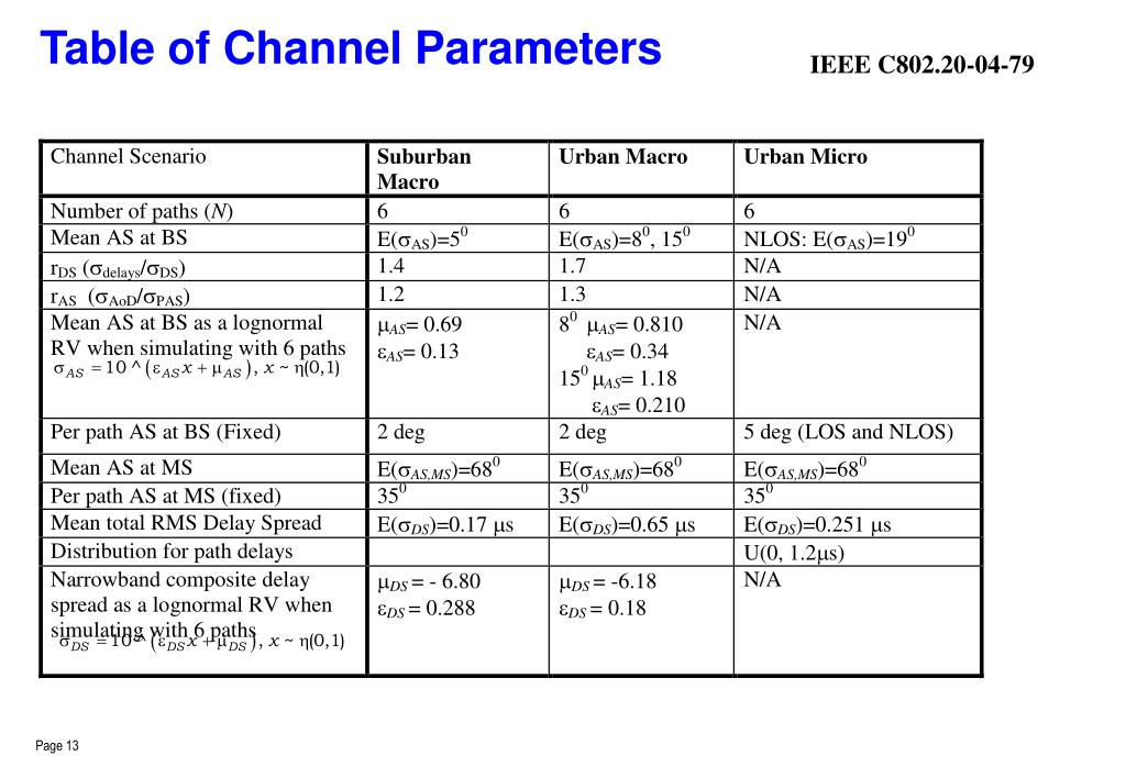 Table of Channel Parameters