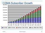 cdma subscriber growth