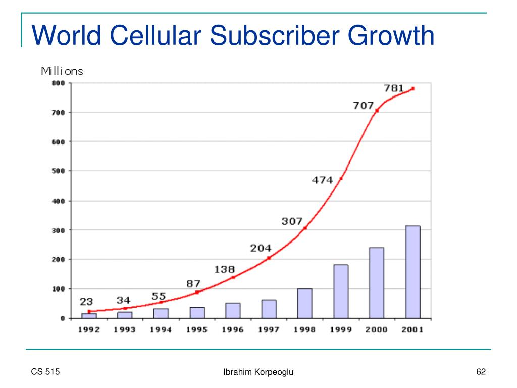 World Cellular Subscriber Growth