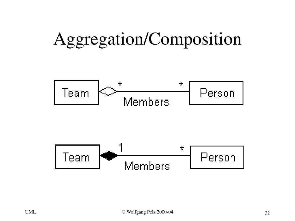 Aggregation/Composition
