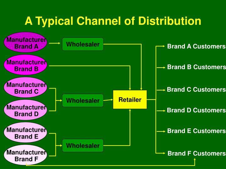 Manufacturer Brand A