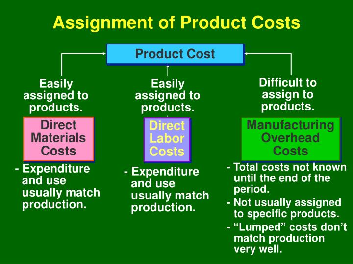 Difficult to assign to products.