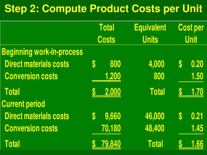 Step 2: Compute Product Costs per Unit