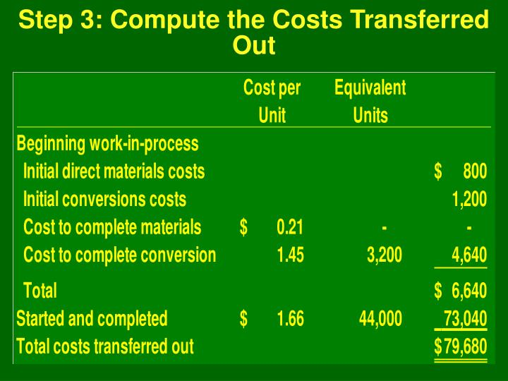 Step 3: Compute the Costs Transferred Out