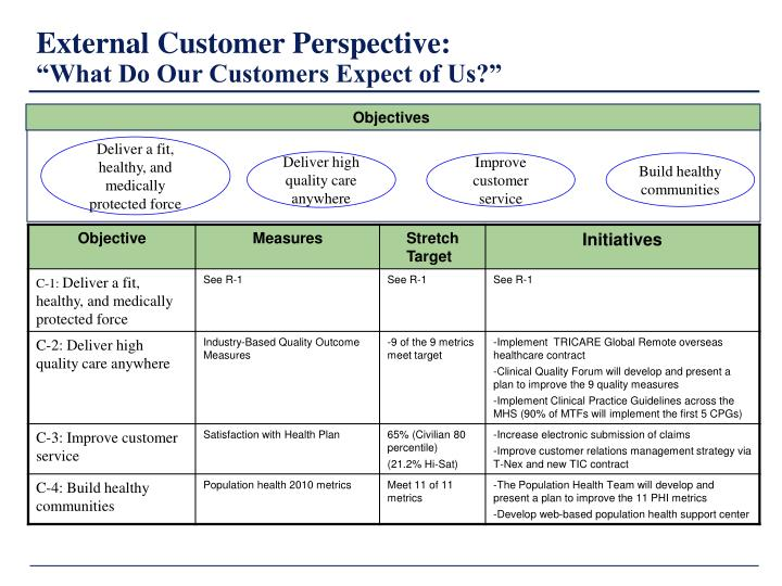 examples of internal and external customers 5 tips for improving the internal customer experience  both internal and external customers and, internal customers have a direct link to a  and examples.