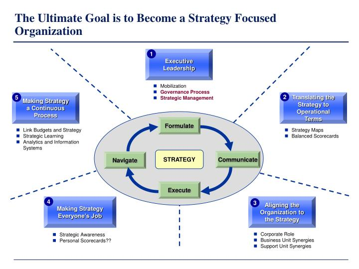 balanced scorecard and strategic analysis of southwest Balanced scorecard is about strategy execution, so you will need to analyze your business challenges, come up with a good strategy, describe it on the strategy map, and add templates are great way to focus on data mining and information analysis rather than on graphical design.