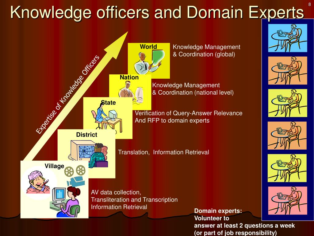 Knowledge officers and Domain Experts