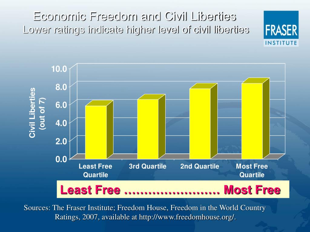 Economic Freedom and Civil Liberties