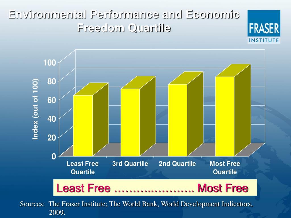 Environmental Performance and Economic Freedom Quartile