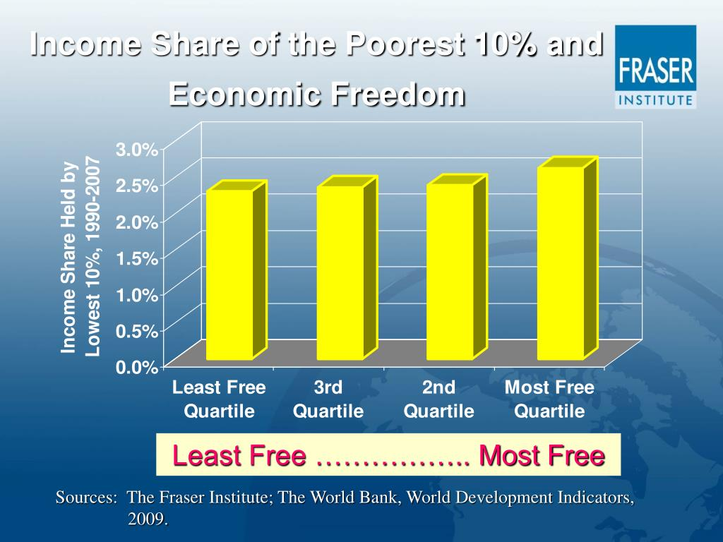 Income Share of the Poorest 10% and Economic Freedom
