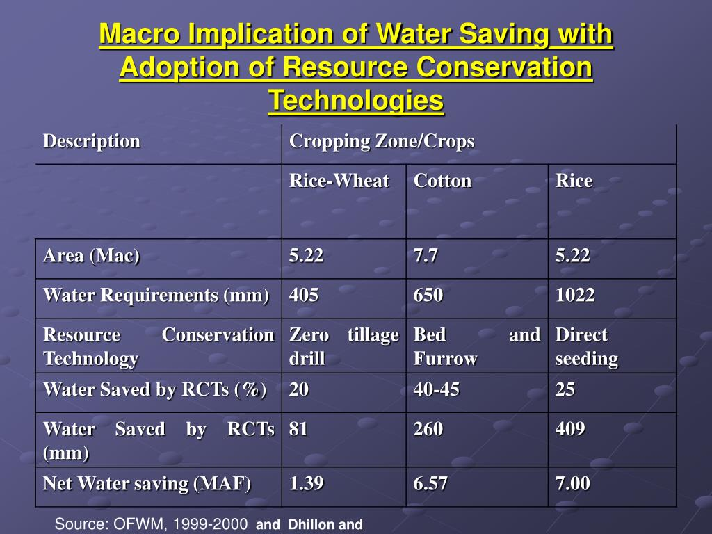 Macro Implication of Water Saving with Adoption of Resource Conservation Technologies