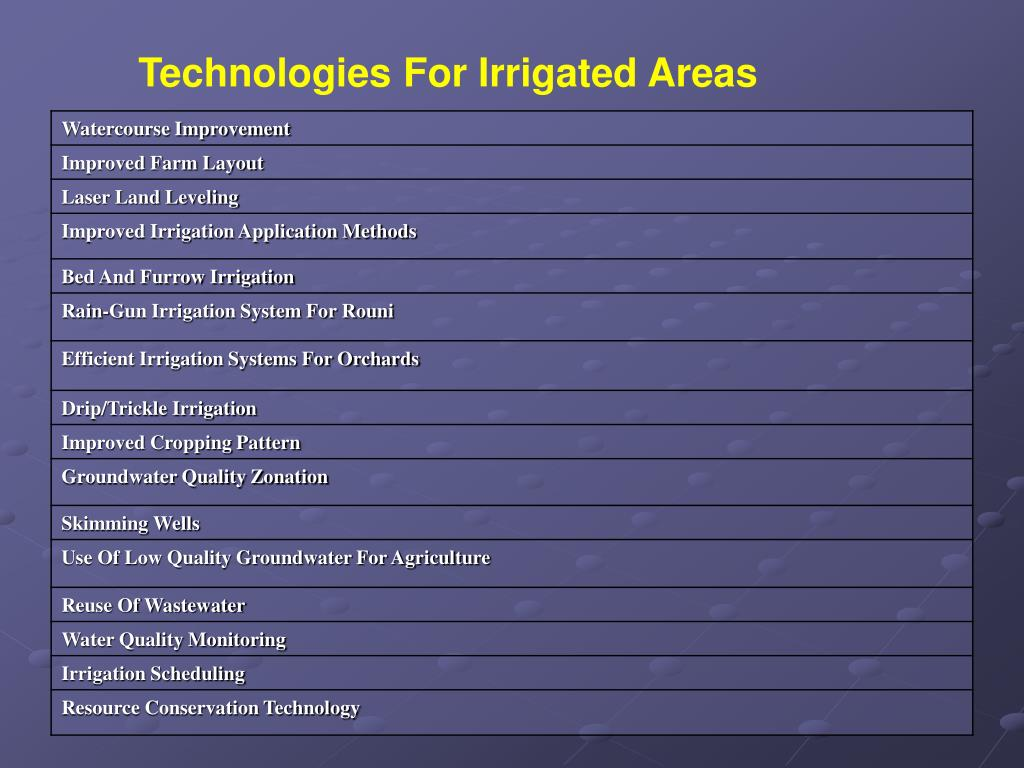 Technologies For Irrigated Areas
