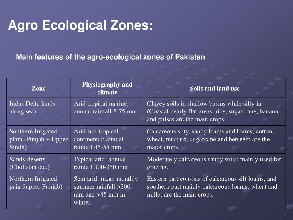 Agro Ecological Zones: