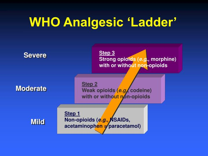WHO Analgesic 'Ladder'