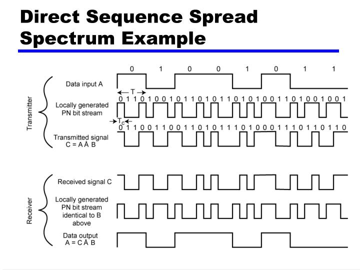 Direct Sequence Spread Spectrum Example