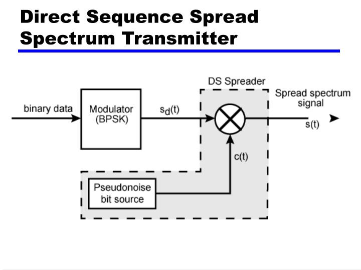 Direct Sequence Spread Spectrum Transmitter