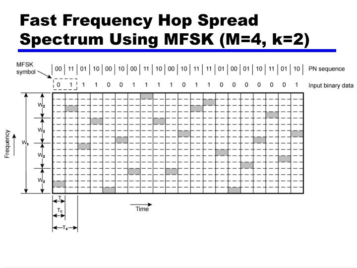 Fast Frequency Hop Spread Spectrum Using MFSK (M=4, k=2)