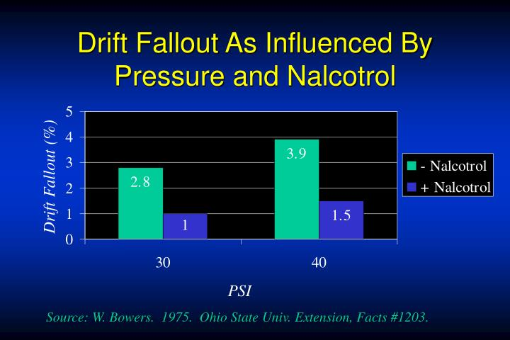 Drift Fallout As Influenced By Pressure and Nalcotrol