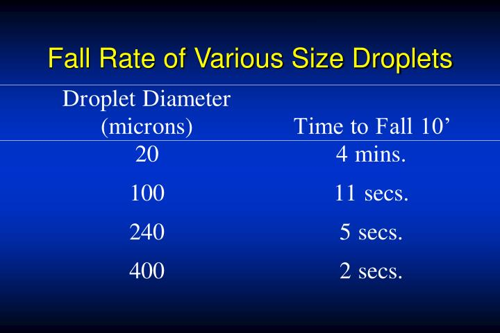 Fall Rate of Various Size Droplets