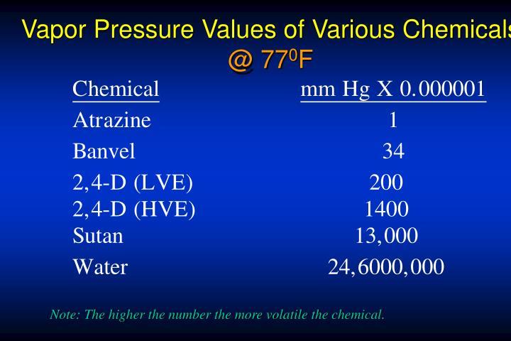Vapor Pressure Values of Various Chemicals