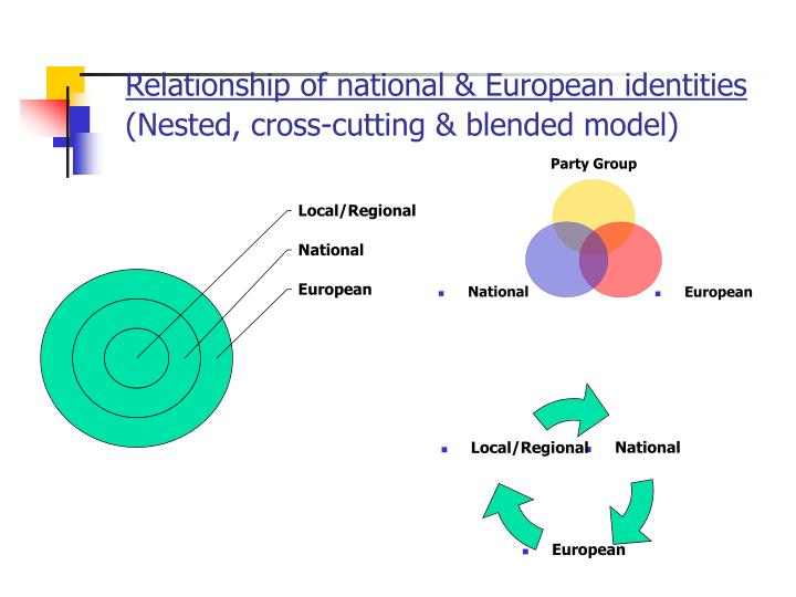 Relationship of national & European identities