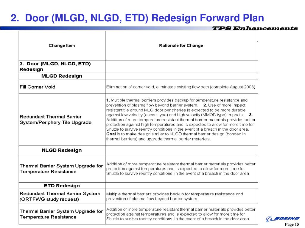 2.  Door (MLGD, NLGD, ETD) Redesign Forward Plan