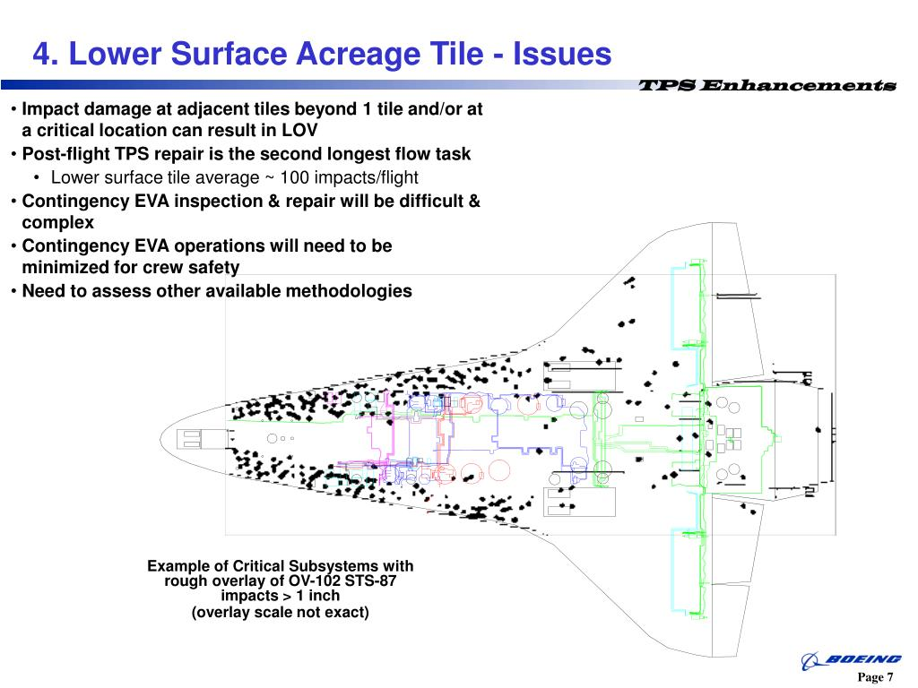 4. Lower Surface Acreage Tile - Issues