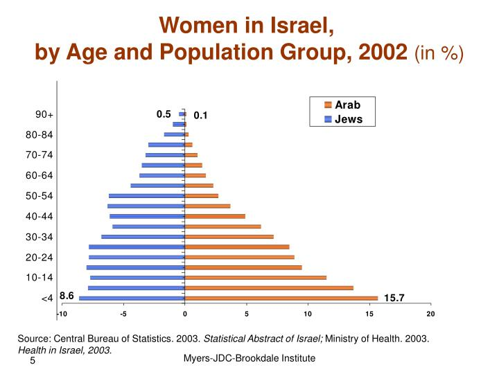 statistical abstract of israel pdf