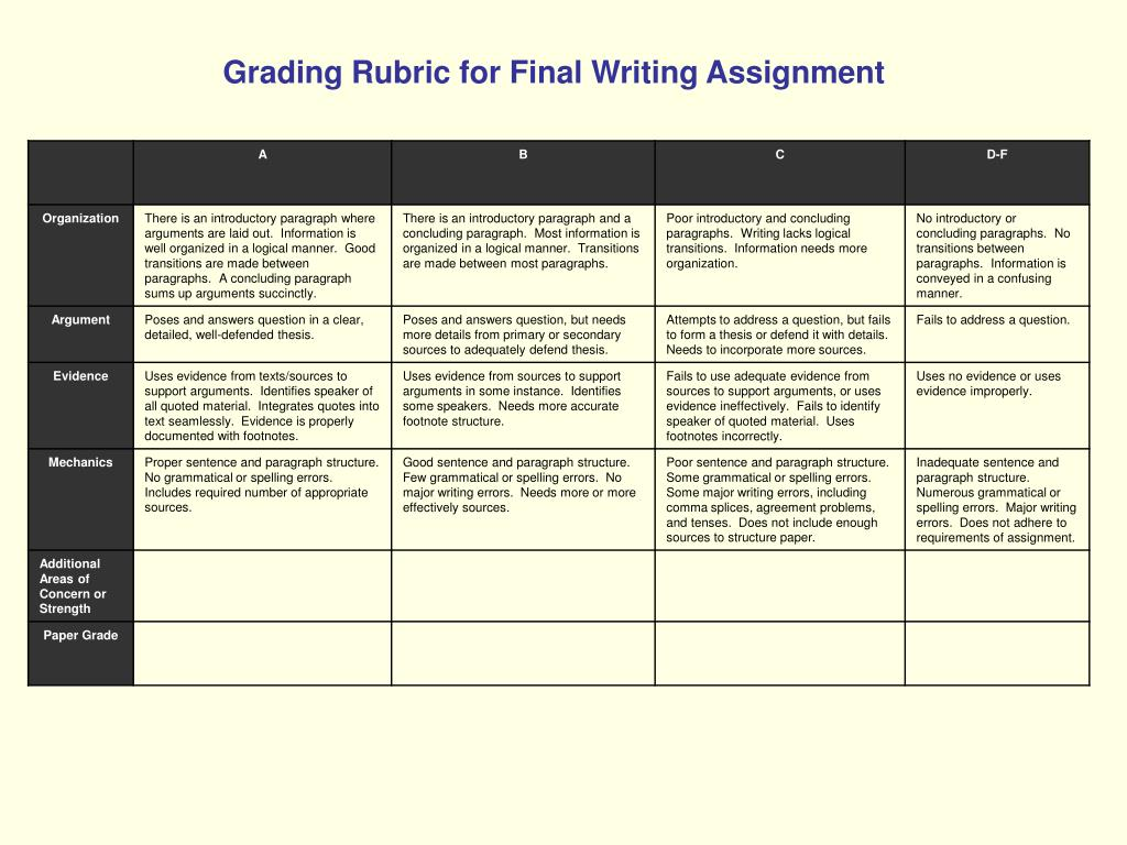 Grading Rubric for Final Writing Assignment