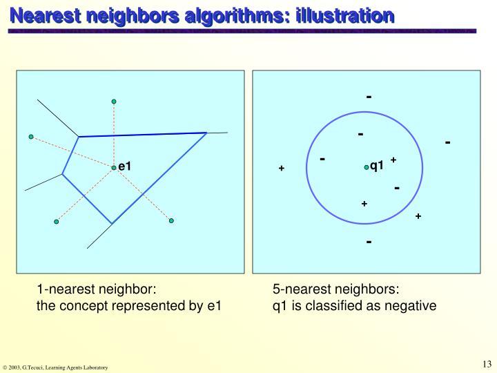 Nearest neighbors algorithms: illustration
