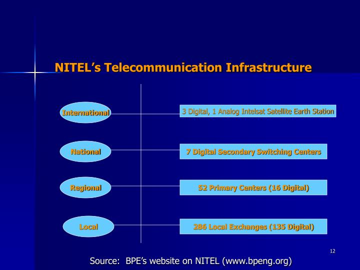 NITEL's Telecommunication Infrastructure