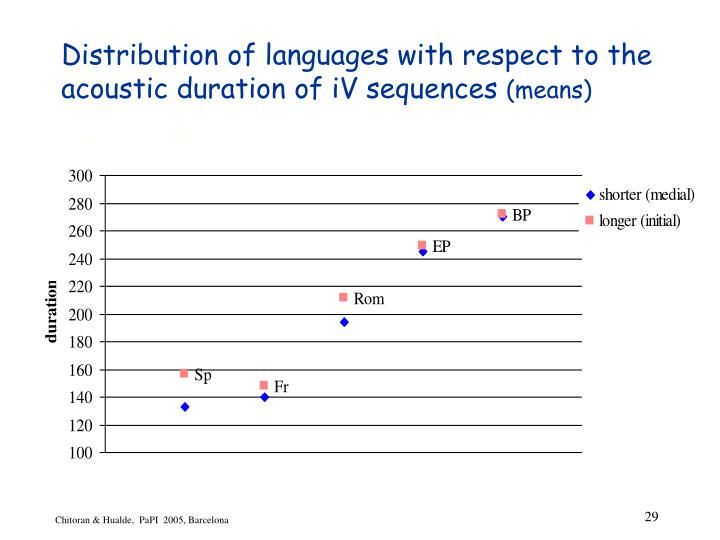 Distribution of languages with respect to the acoustic duration of iV sequences
