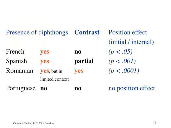 Presence of diphthongs
