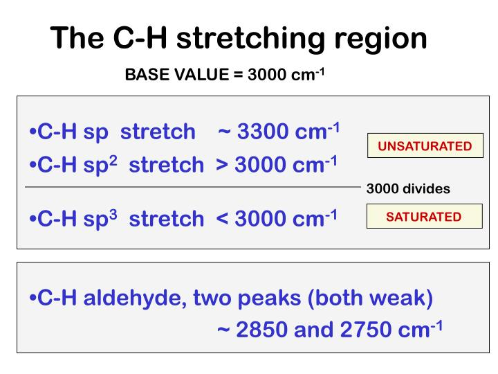 The C-H stretching region