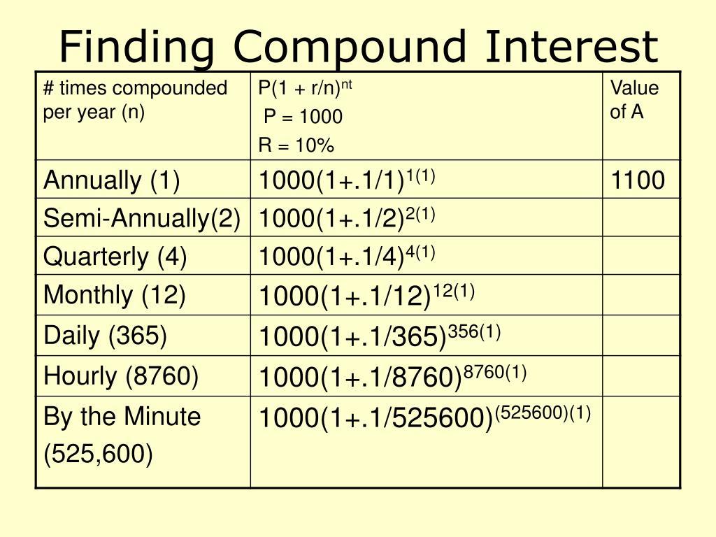 Finding Compound Interest