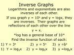 inverse graphs