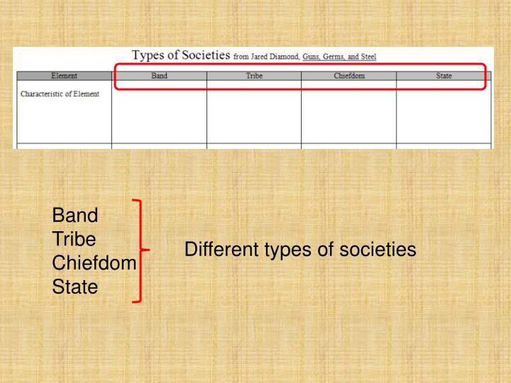 what are the six types of societies