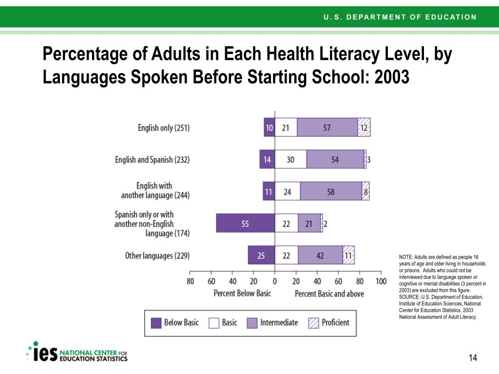 Percentage of Adults in Each Health Literacy Level, by Languages Spoken Before Starting School: 2003