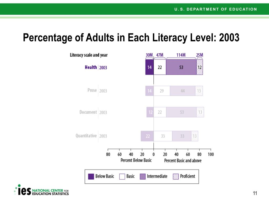 Percentage of Adults in Each Literacy Level: 2003