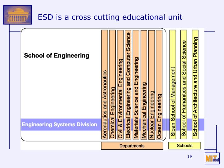 ESD is a cross cutting educational unit