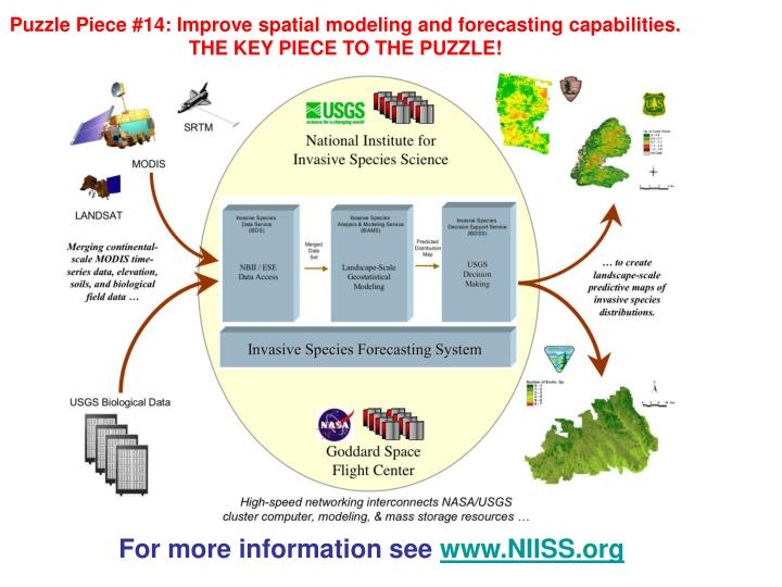 Puzzle Piece #14: Improve spatial modeling and forecasting capabilities.