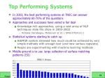 top performing systems
