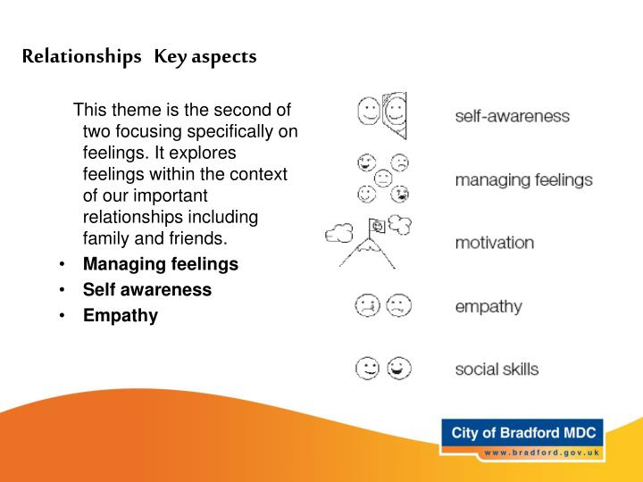This theme is the second of two focusing specifically on feelings. It explores feelings within the context of our important relationships including family and friends.