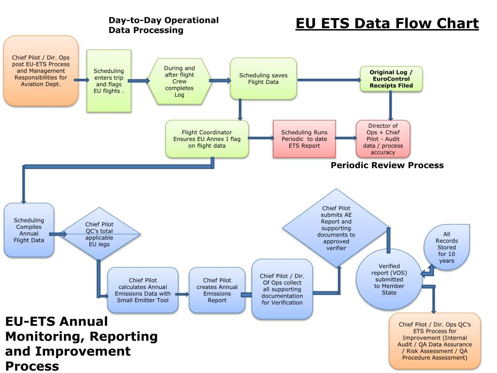 Ppt Eu Ets Data Flow Chart Powerpoint Presentation Id1377455