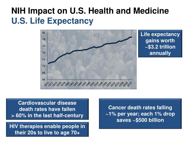 nih impact on u s health and medicine u s life expectancy n.