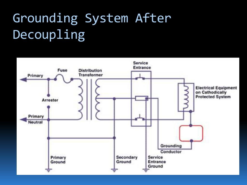 Grounding System After Decoupling