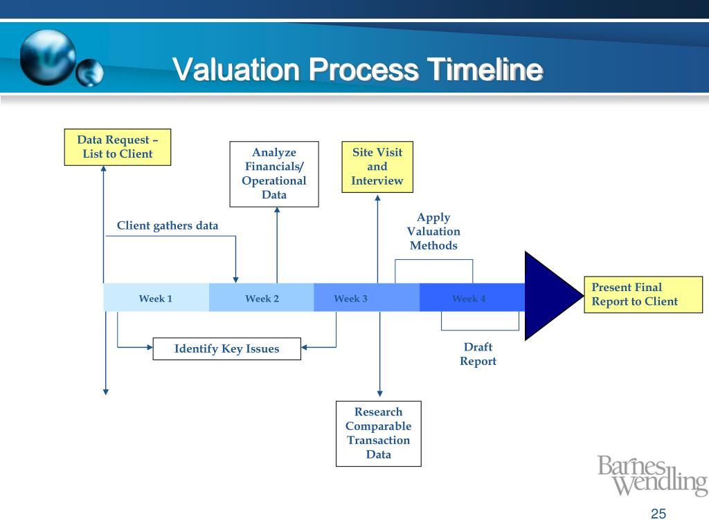 Valuation Process Timeline