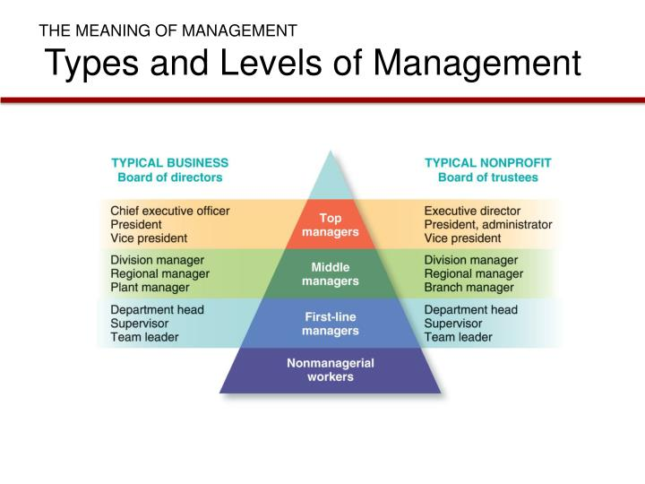 how management is a type of process Processes strategic management is a combination of three main processes which are as following: strategy formulation  what is hrm and how does it relate to the management process behindany product or service there is a human intelligence effort andworking hours.
