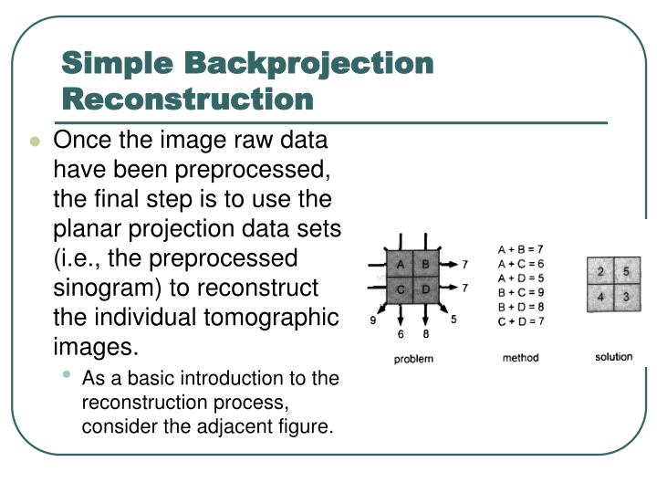 Simple Backprojection Reconstruction